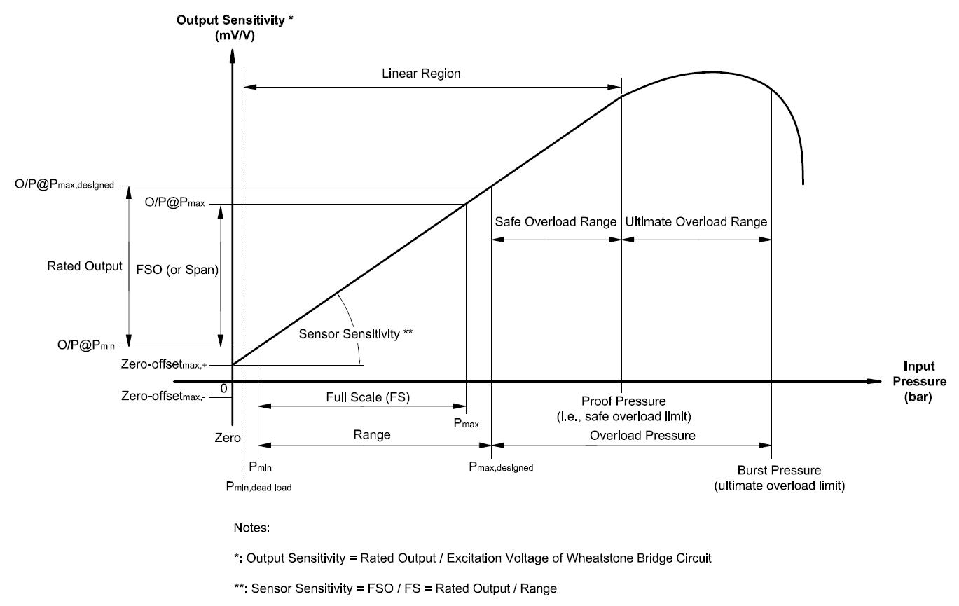 200306_I-O Curve of PS_TEC
